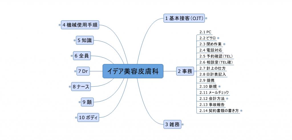 ideamap