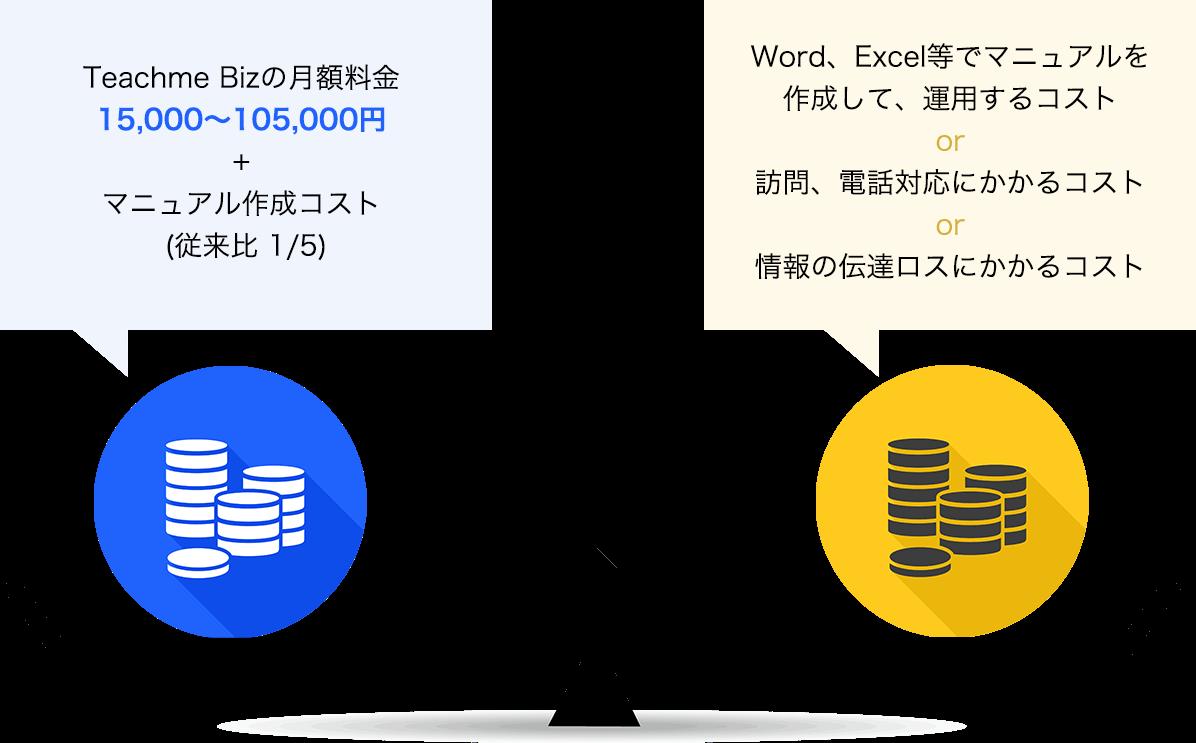 Teachme Bizの月額料金15,000〜100,000円+マニュアル作成コスト (従来比 1/5) Word、Excel等でマニュアルを作成して、運用するコスト or OJTにかかるコスト or 情報の伝達ロスにかかるコスト