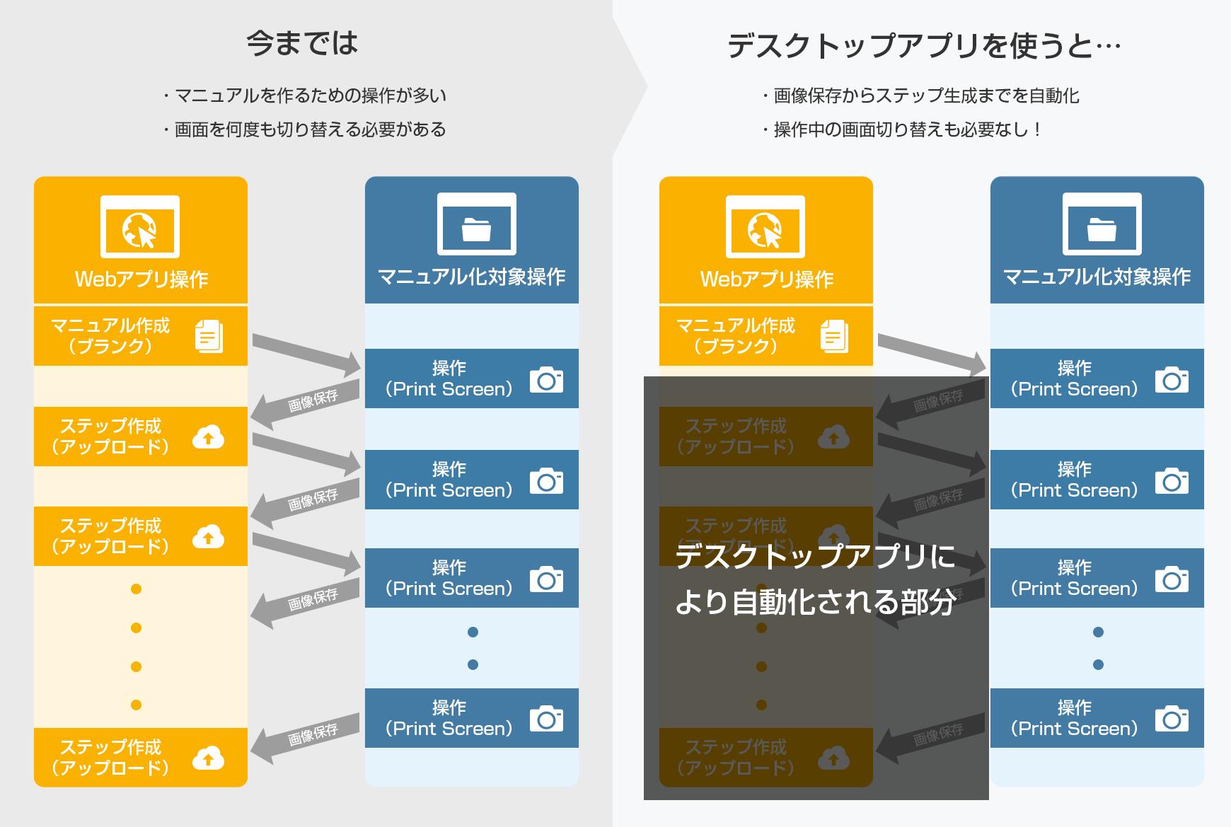 機能比較、Teachme Biz Windows用デスクトップアプリによる自動化イメージ