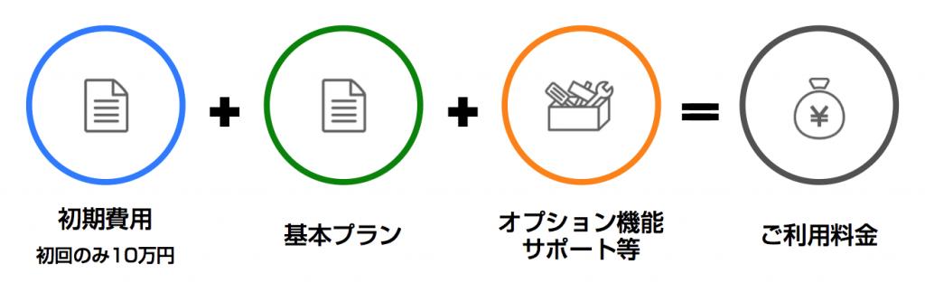 新料金体系の構成