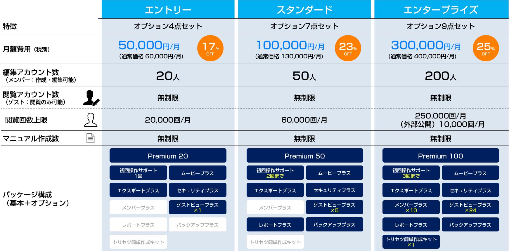 package_plan