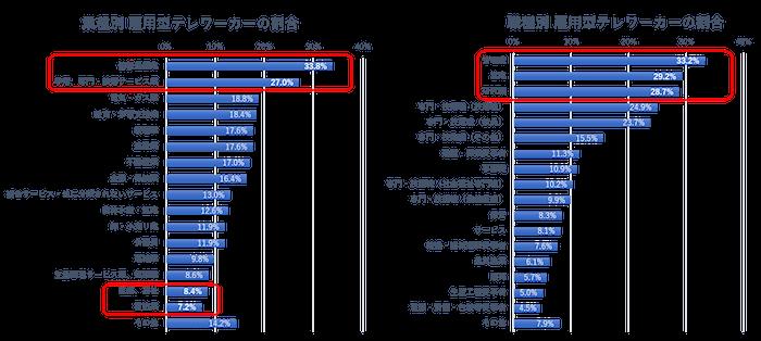 平成29年度テレワーク人口実態調査