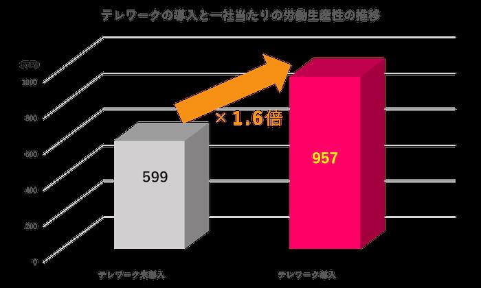テレワークの導入と一社当たりの労働生産性の推移