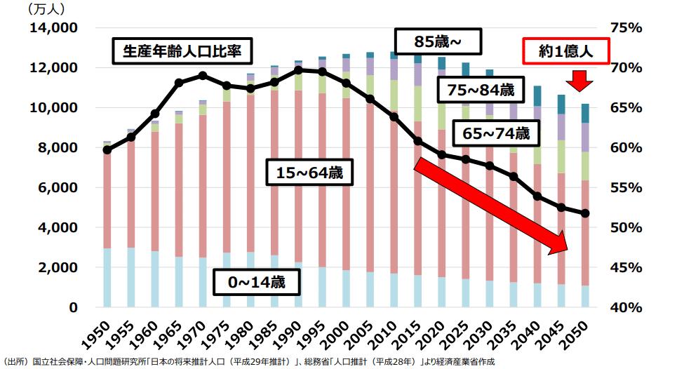 日本の生産性人口の推移