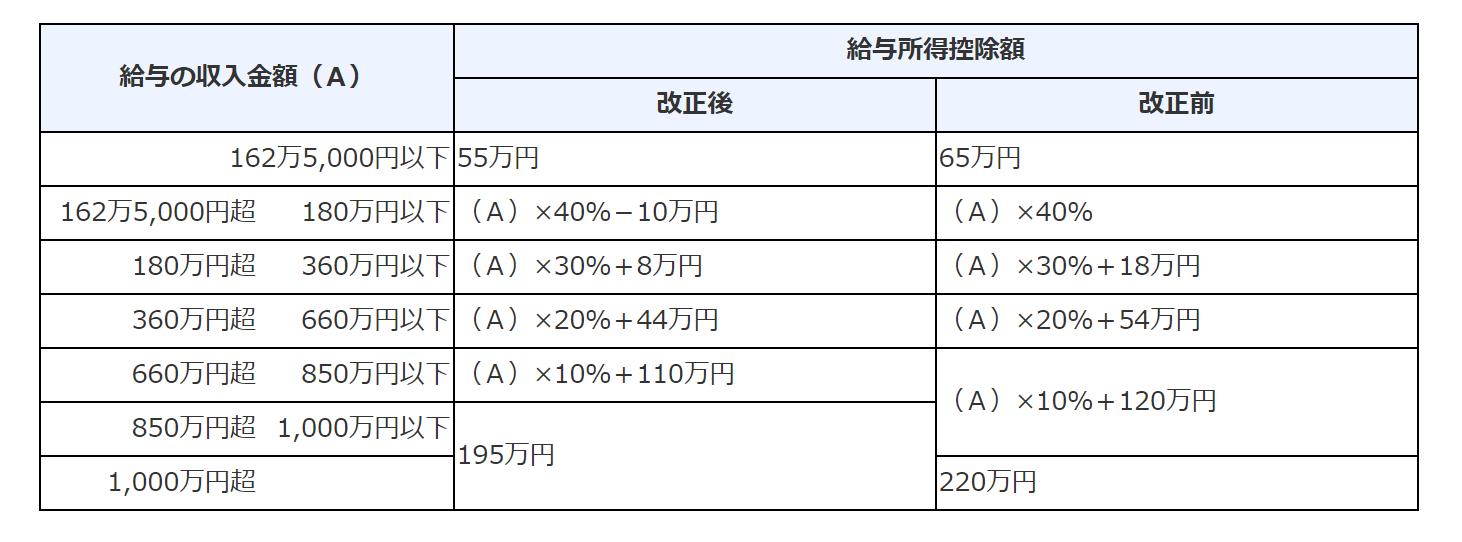 給与所得控除の改正前後の比較表