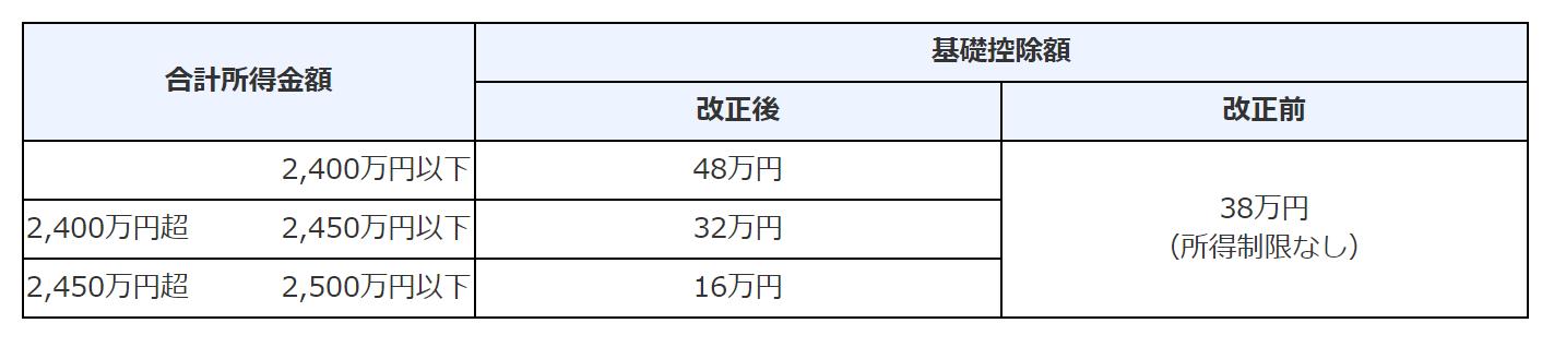 基礎控除および所得金額調整控除の改正前後の比較表