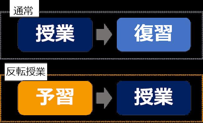 反転学習の概念図