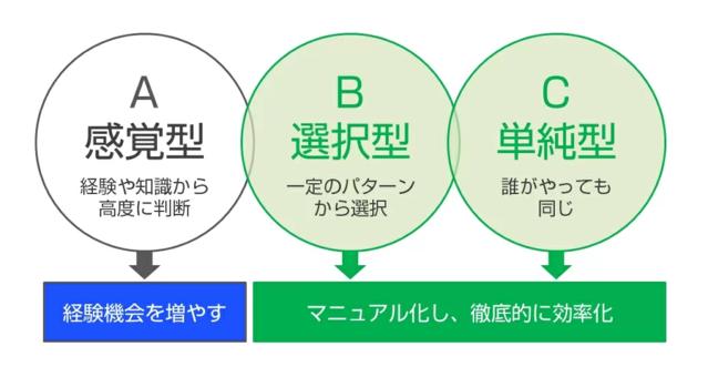 業務分類ABCの画像