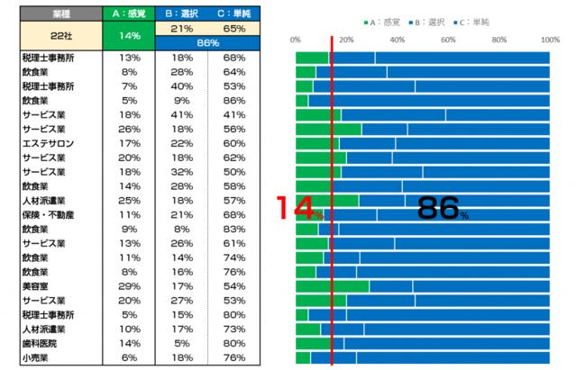 業務ABCの割合の画像