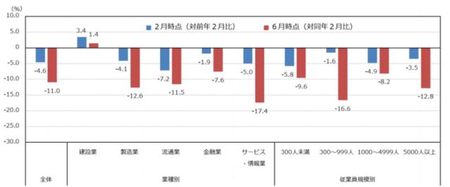新卒採用における人員確保状況のグラフ