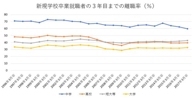 新卒3年離職率の棒グラフ画像