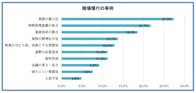 職場慣行の事例グラフに関する画像