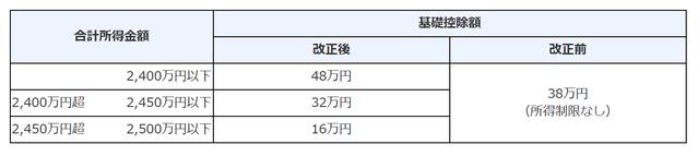 基礎控除および所得金額調整控除の改正前後の比較表の画像