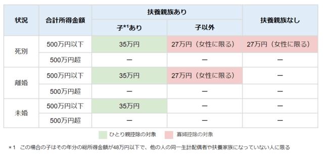 ひとり親控除および寡婦(寡夫)控除の改訂前後の比較表
