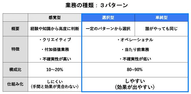 業務の種類3パターンの表の画像