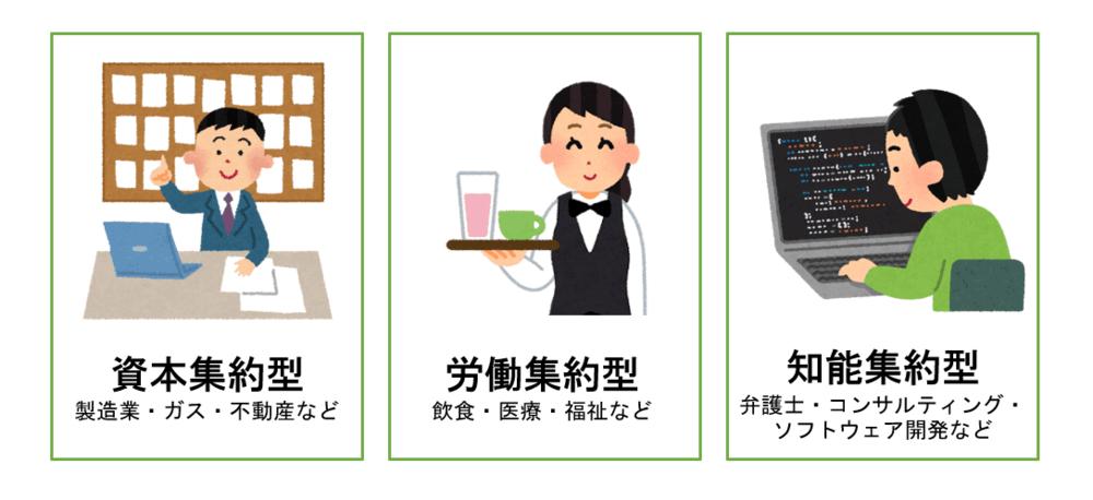 業種の3分類の画像