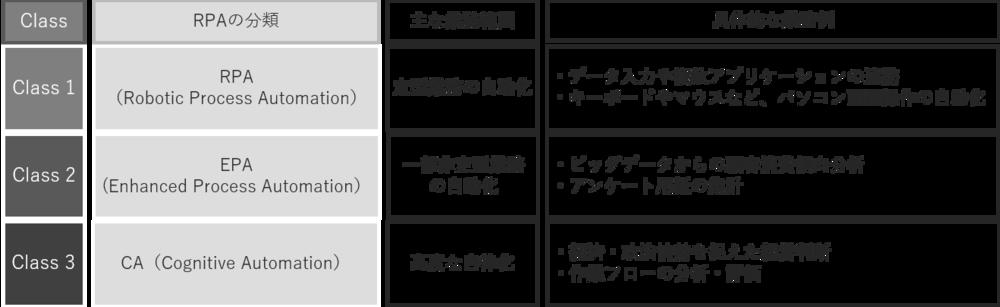 RPA分類の画像