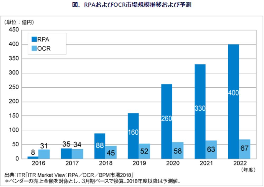 RPAおよびOCR市場規模推移および予測の画像