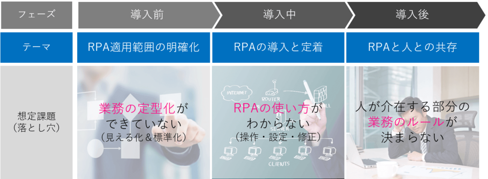 RPA導入のフェーズ