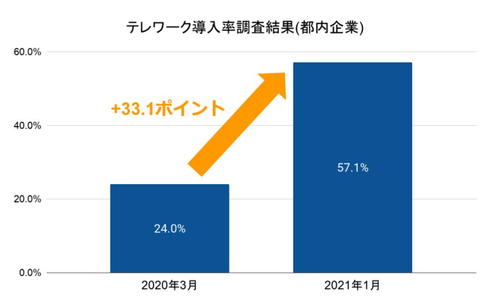 テレワーク導入率のグラフの画像