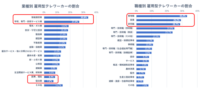 テレワークを行う人口の割合に関するグラフの画像