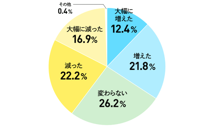 テレワークによる業務量を示した表の画像